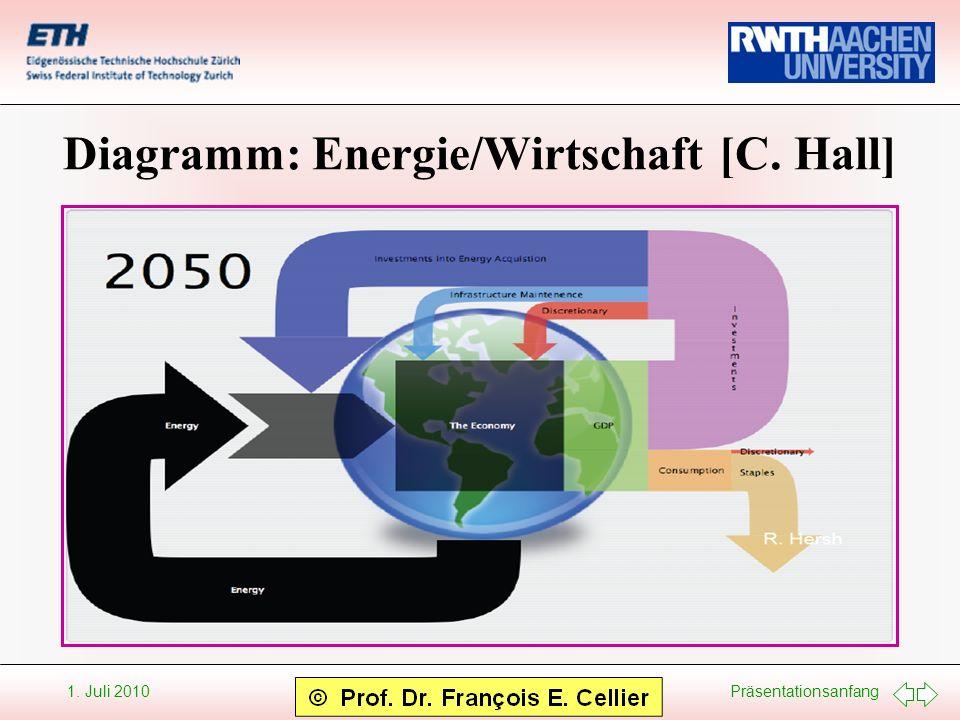 Diagramm: Energie/Wirtschaft [C. Hall]